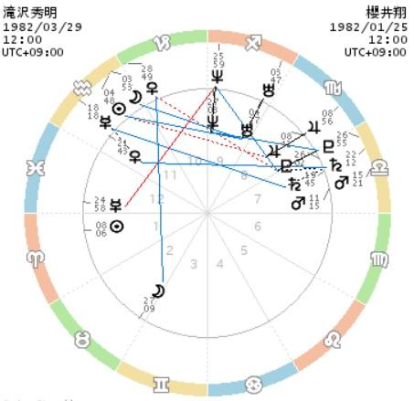 滝沢秀明と櫻井翔のホロスコープ